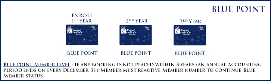Blue Card Level